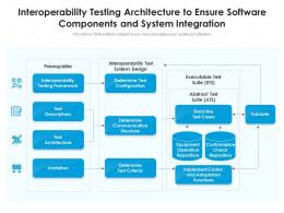 Interoperability Testing Architecture To Ensure Software Components And System Integration
