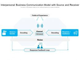 Interpersonal Business Communication Model With Source And Receiver