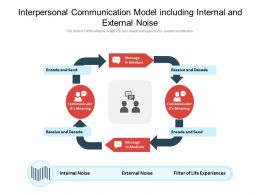 Interpersonal Communication Model Including Internal And External Noise