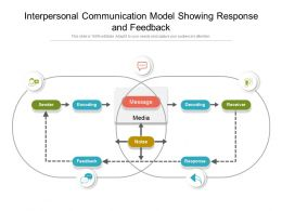 Interpersonal Communication Model Showing Response And Feedback
