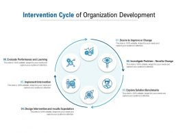Intervention Cycle Of Organization Development