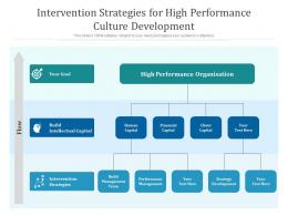 Intervention Strategies For High Performance Culture Development