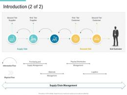 Introduction Second Supply Chain Management And Procurement Ppt Graphics