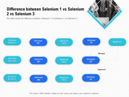 Introduction Selenium And Its Components Difference Between Selenium 1 Vs Selenium 2 Vs Selenium 3 Ppt Rules