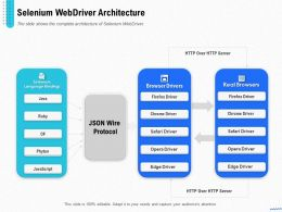 Introduction Selenium And Its Components Selenium Webdriver Architecture Ppt Images
