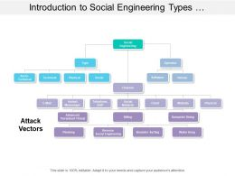Introduction To Social Engineering Types Operator Channels