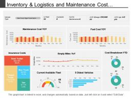 Inventory And Logistics And Maintenance Cost Dashboard