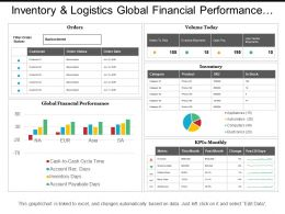 Inventory And Logistics Global Financial Performance Dashboards