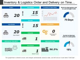 Inventory And Logistics Order And Delivery On Time Dashboards