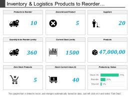 Inventory And Logistics Products To Reorder Dashboards