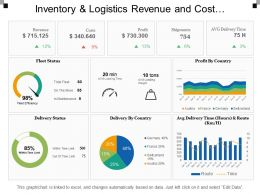 Inventory And Logistics Revenue And Cost Dashboards