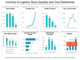 Inventory And Logistics Stock Quantity And Cost Dashboards