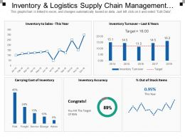 Inventory And Logistics Supply Chain Management Dashboards