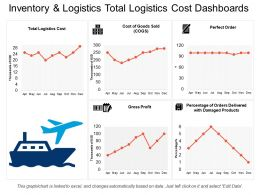 Inventory And Logistics Total Logistics Cost Dashboards
