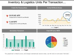 Inventory And Logistics Units Per Transaction Dashboards