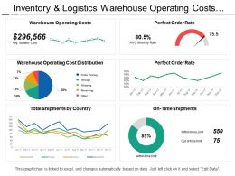 Inventory And Logistics Warehouse Operating Costs Dashboard