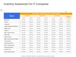 Inventory Assessment For It Companies Civil Infrastructure Construction Management Ppt Sample