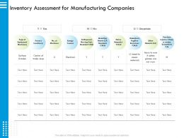 Inventory Assessment For Manufacturing Companies Worn Ppt Powerpoint Presentation Styles