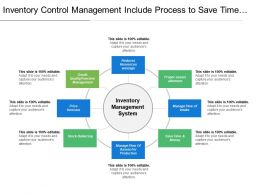 Inventory Control Management Include Process To Save Time And Money By Proper Flow Of System