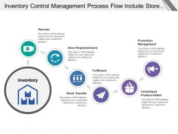 Inventory Control Management Process Flow Include Store Replenishment Transfer And Centralised Administration