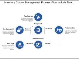 Inventory Control Management Process Flow Include Task Of Different Department