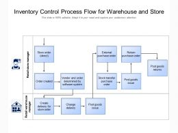 Inventory Control Process Flow For Warehouse And Store