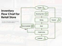 Inventory Flow Chart For Retail Store