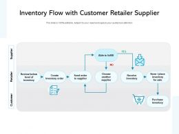 Inventory Flow With Customer Retailer Supplier