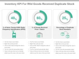 Inventory Kpi For Rfid Goods Received Duplicate Stock Ppt Slide