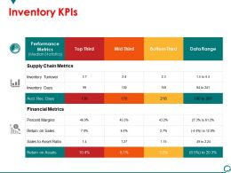 Inventory Kpis Powerpoint Slide Design Templates