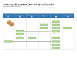 Inventory Management Cross Functional Flowchart