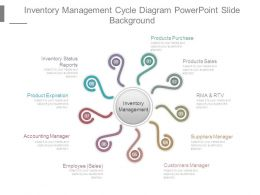 Inventory Management Cycle Diagram Powerpoint Slide Background
