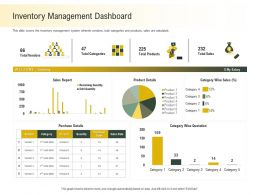 Inventory Management Dashboard Category Ppt Powerpoint Presentation Slides Graphics Example