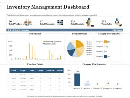 Inventory Management Dashboard Sold Rate Ppt Powerpoint Presentation Diagram Graph Charts