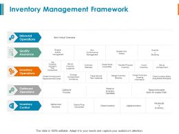 Inventory Management Framework Quality Assurance Ppt Powerpoint Slides