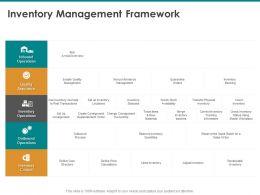 Inventory Management Framework Replenishment Order Ppt Powerpoint Presentation Picture