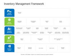 Inventory Management Framework Retail Industry Assessment Ppt Icons