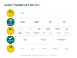 Inventory Management Framework Retail Sector Evaluation Ppt Powerpoint Presentation Tips