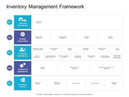 Inventory Management Framework Retail Sector Overview Ppt Pictures Backgrounds