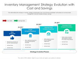 Inventory Management Strategy Evolution With Cost And Savings