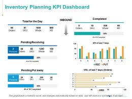 Inventory Planning KPI Dashboard Ppt Powerpoint Presentation Icon