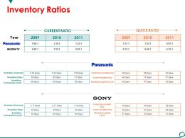 Inventory Ratios Powerpoint Slide Information