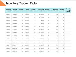 Inventory Tracker Table Ppt Powerpoint Presentation File Design Inspiration