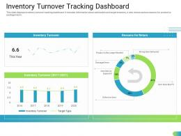 Inventory Turnover Tracking Dashboard Standardizing Supplier Performance Management Process Ppt Template