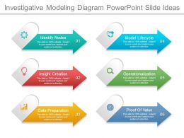 Investigative Modeling Diagram Powerpoint Slide Ideas