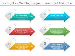 Investigative Modeling Diagram Powerpoint Slide Ideas
