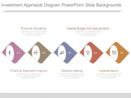Investment Appraisal Diagram Powerpoint Slide Backgrounds