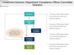 Investment Decision Department Compliance Officer Committee Directors
