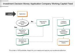 Investment Decision Money Application Company Working Capital Fixed