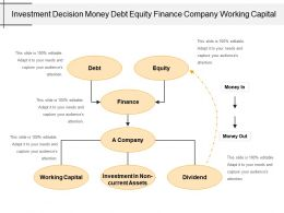 Investment Decision Money Debt Equity Finance Company Working Capital
